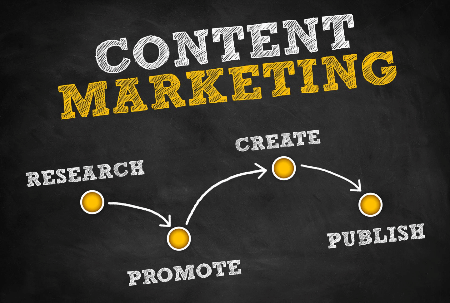 Content Marketing - DL DIgital